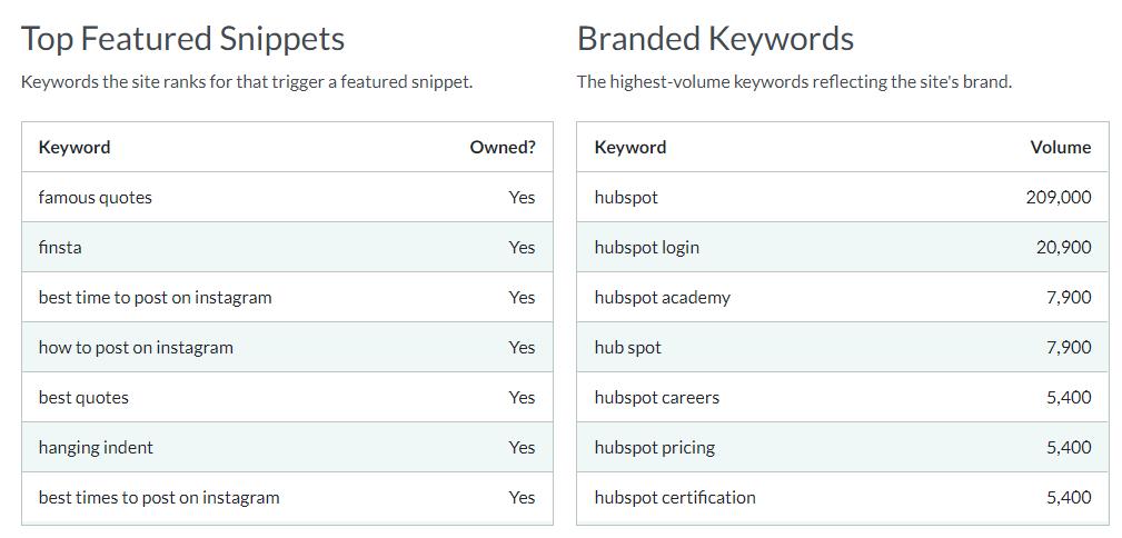 hubspot's top branded keywords