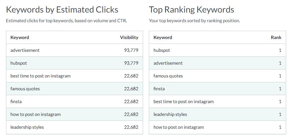 hubspot's top ranking keywords
