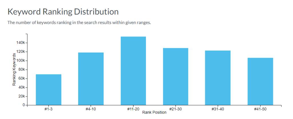 keyword ranking distribution for hubspot.com