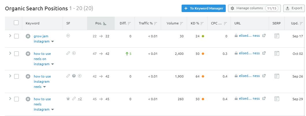 using semrush to track ranking for keywords